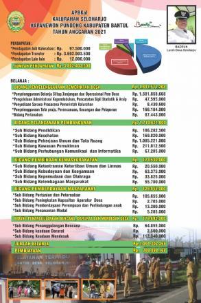 Anggaran Pendapatan Dan Belanja Kalurahan Seloharjo Tahun 2021